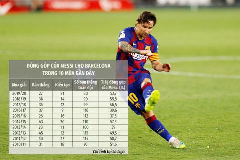 2019/20 là mùa bóng Messi đóng góp cho Barca nhiều thứ 4 trong sự nghiệp
