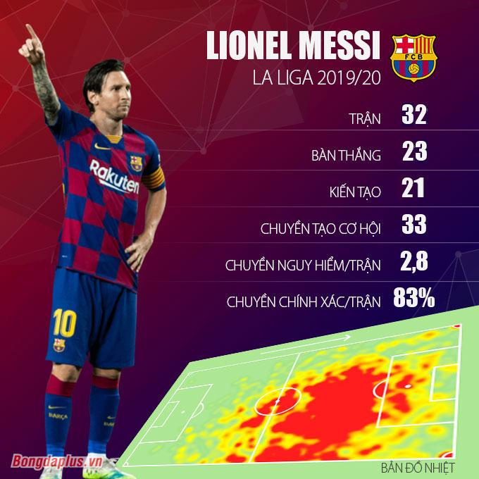 Messi vẫn đang có mùa giải ấn tượng về mặt cá nhân