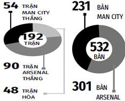 Đối đầu giữa Man City và Arsenal tất cả các mặt trận