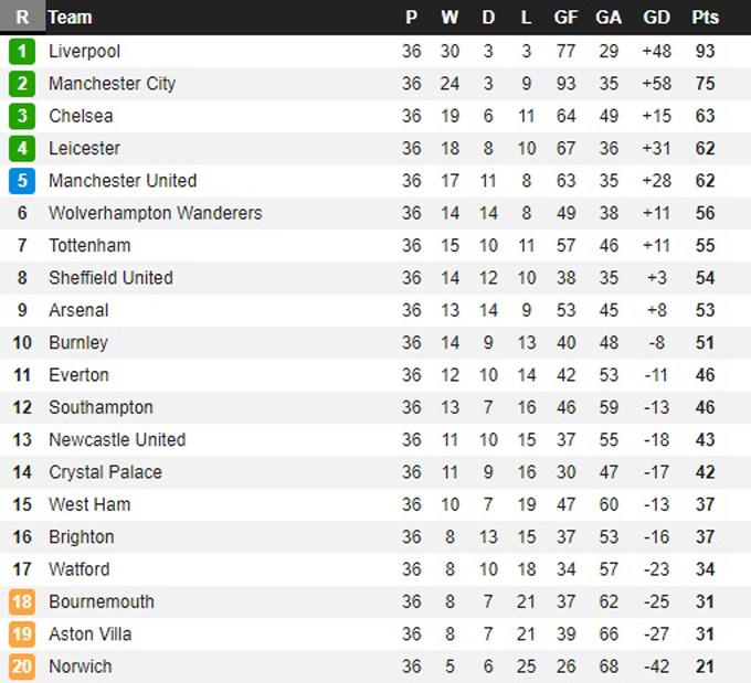 Bảng xếp hạng Ngoại hạng Anh sau vòng 36