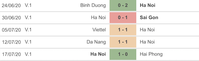 Thành tích 5 trận gần nhất của CLB Hà Nội
