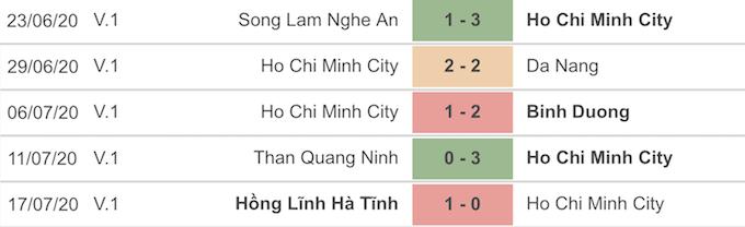 Thành tích 5 trận gần nhất của CLB TP.HCM