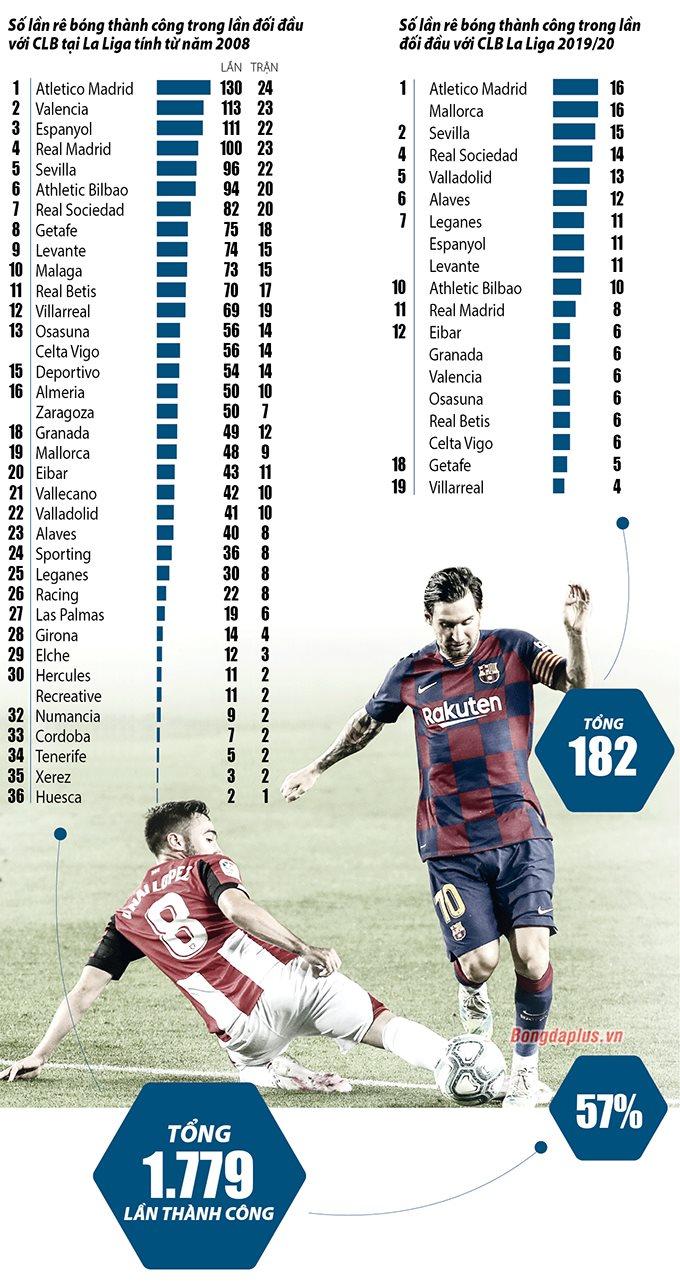 Thống kê đi bóng thành công của Messi trong hơn 1 thập kỷ qua