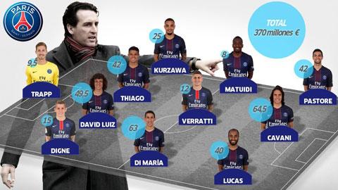 Đội hình đắt giá nhất La Liga: 786 triệu euro và còn hơn thế nữa