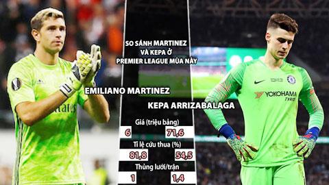Martinez vs Kepa: Khi 'hàng fake' tốt hơn 'hàng hiệu'
