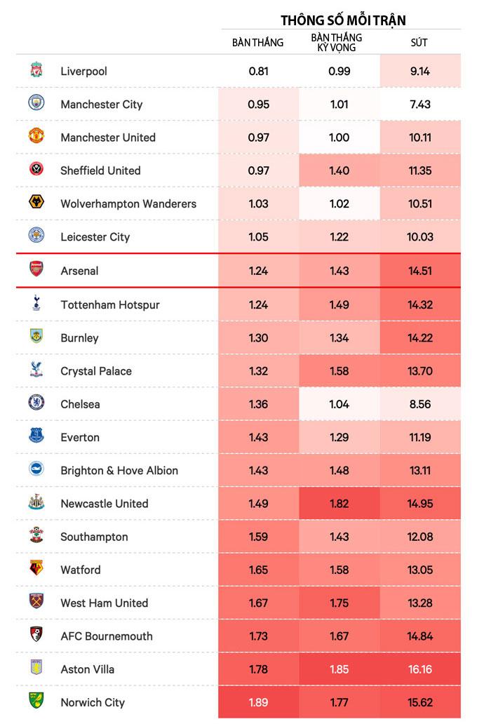 Arsenal đứng thứ 7 ở giải Ngoại hạng nếu ở tiêu chí họ để đối phương ghi bao nhiêu bàn