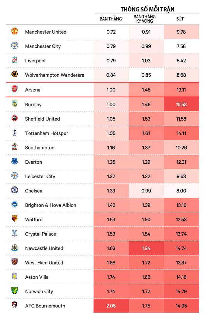 Thành tích của Arsenal dưới thời HLV Arteta