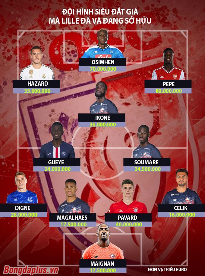 Từ Hazard đến Osimhen: Đội hình siêu đắt giá mà Lille đã bán những năm qua