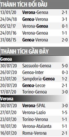 Nhận định bóng đá Genoa vs Verona, 01h45 ngày 3/8: 'Những bàn tay' chìa ra cứu Genoa