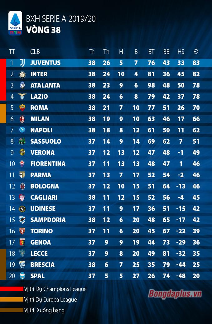 Kết quả Napoli 3-1 Lazio: Đội nhà thất trận, Immobile vẫn kịp san bằng kỷ lục của Higuain