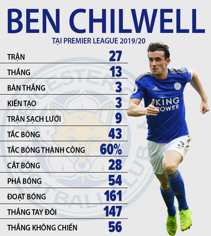 Chelsea sẽ biến Chilwell thành hậu vệ đắt nhất thế giới