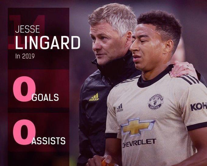 Trước đó, anh có tới cả năm 2019 không ghi bàn hay kiến tạo tại Premier League