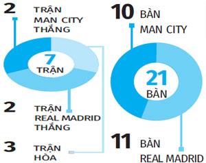 Trực tiếp Man City vs Real: Hazard đá chính, Jesus lĩnh xướng hàng công Man City