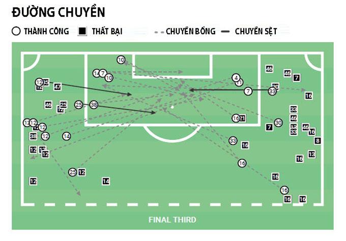 Thống kê đường chuyền của Juventus trong 5 trận gần nhất