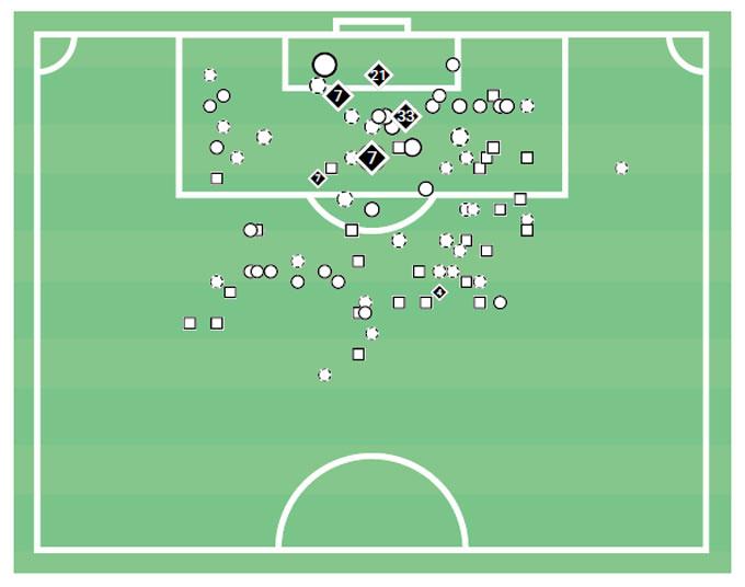 Thống kê dứt điểm của Juventus trong 5 trận gần nhất