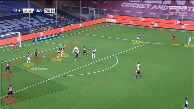Kẽ hở trong phòng thủ của Juventus. Nếu Cuadrado không bao quát tốt, các cầu thủ đối phương sẽ có nhiều khoảng trống để tạo ra tình huống nguy hiểm.
