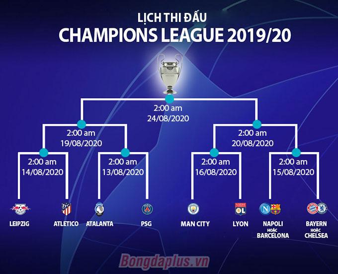 Lịch thi đấu, thể thức 'vòng chung kết' Champions League 2019/20 diễn ra thế nào?
