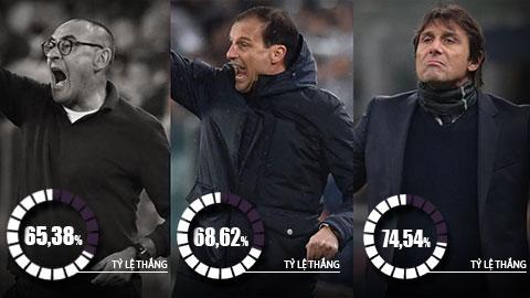 Sarri là HLV kém nhất của Juventus trong 10 năm trở lại đây?