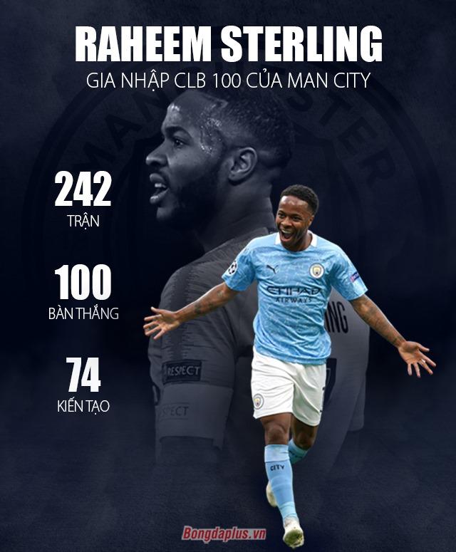 Sterling lập kỷ lục đặc biệt nhờ sai lầm của Varane