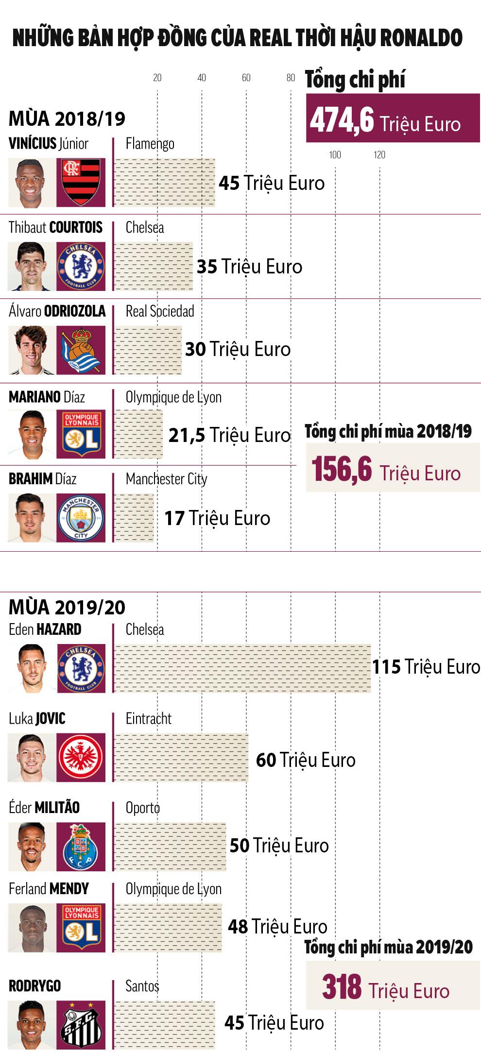 Những tân binh của Real thời hậu Ronaldo: Chỉ Courtois là không thể đụng tới