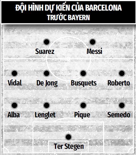 Trước một Bayern hùng mạnh, HLV Setien buộc phải gia cố tuyến giữa của Barca
