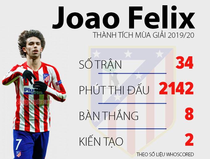 Joao Felix: Thoát khỏi bóng Aguero & Griezmann để làm lại đời