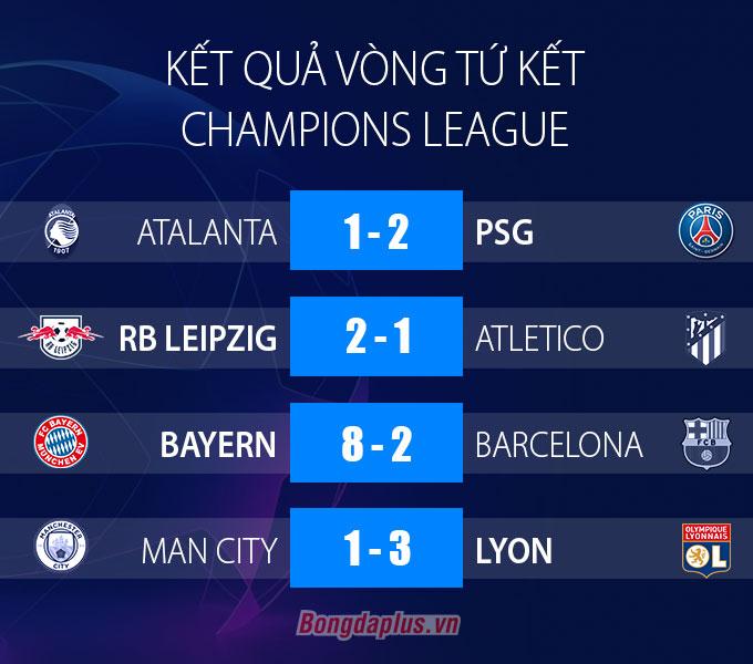 Tổng hợp vòng tứ kết Champions League: Những cú sốc và những lần đầu tiên đáng nhớ
