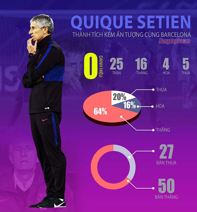Thành tích tệ hại của Setien tại Barcelona