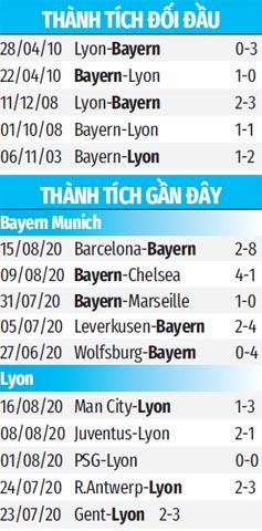 Trực tiếp Bayern vs Lyon, 02h00 ngày 20/8