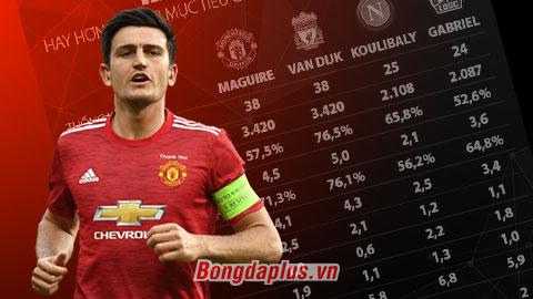 Thống kê chỉ ra Maguire 'đỉnh' hơn 2 mục tiêu của M.U là Koulibaly và Gabriel