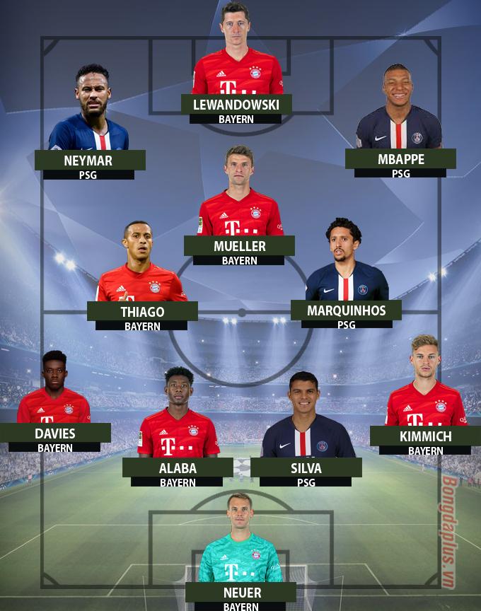 Psg Co Những Ai ở đội Hinh Kết Hợp Sieu Mạnh Với Bayern Bongdaplus Vn