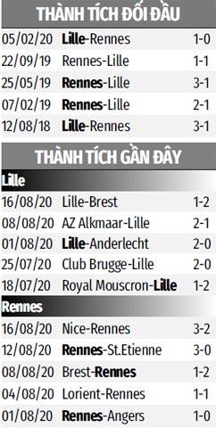 Nhận định bóng đá Lille vs Rennes, 02h00 ngày 23/8:  Tái hiện ký ức 2 năm trước
