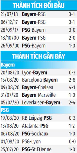 Nhận định bóng đá Bayern vs PSG, 2h00 ngày 24/8: Châu Âu đón vua mới
