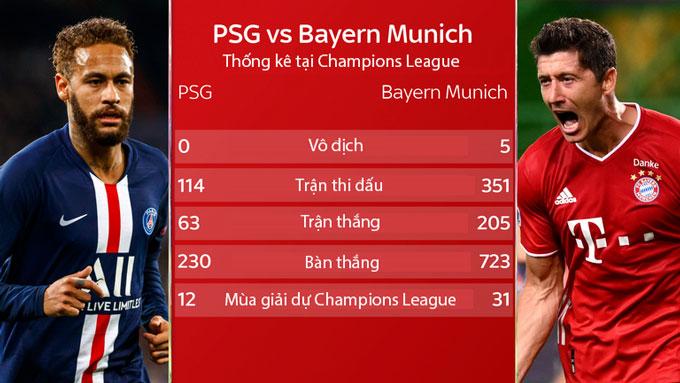 Bayern vs PSG: Trận chung kết Champions League cân bằng và hấp dẫn nhất 10 năm qua?