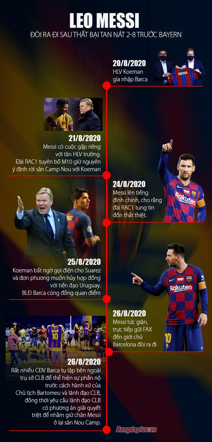 24 giờ hỗn loạn của Messi và Barca diễn ra như thế nào?