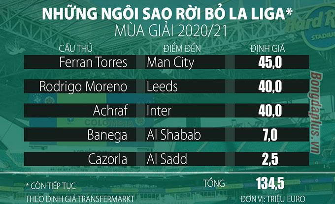Nếu Messi ra đi, La Liga còn lại gì?