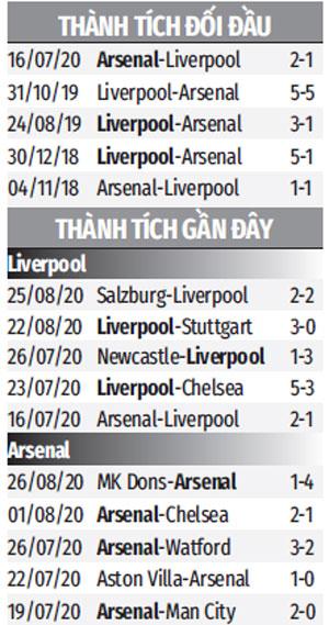 Nhận định bóng đá Liverpool vs Arsenal, 22h30 ngày 29/8: Giải cơn khát 14 năm