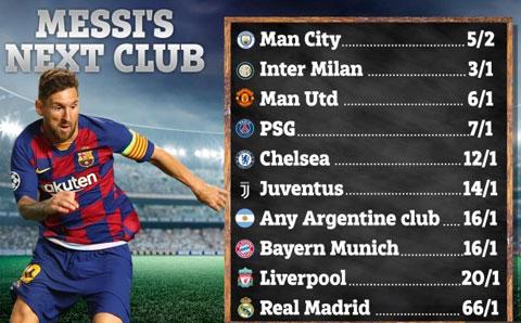 Tỷ lệ đặt cược cho bến đỗ tiếp theo của Messi
