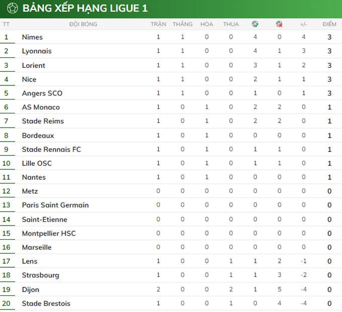 Kết quả Lyon 4-1 Dijon: Show diễn của Depay