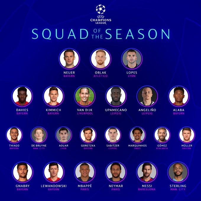23 cầu thủ xuất sắc nhất Champions League 2019/20 của UEFA: Ronaldo, Thiago Silva bị loại