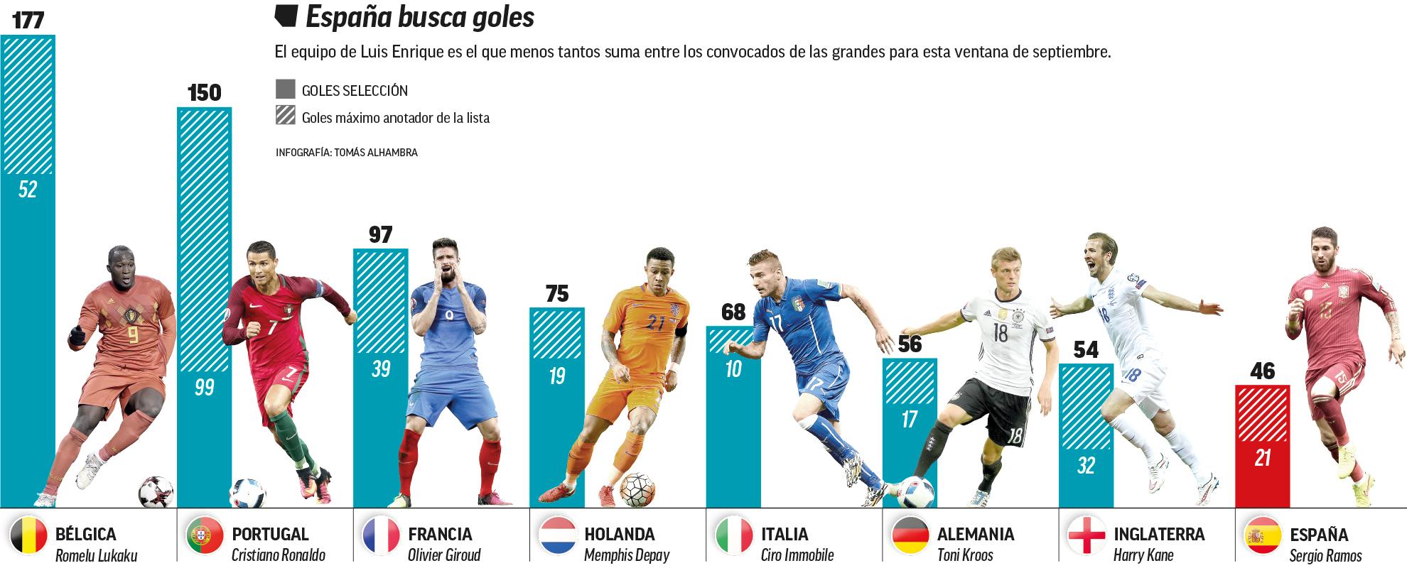 Sergio Ramos là chân sút số 1 của ĐT Tây Ban Nha dưới thời Enrique