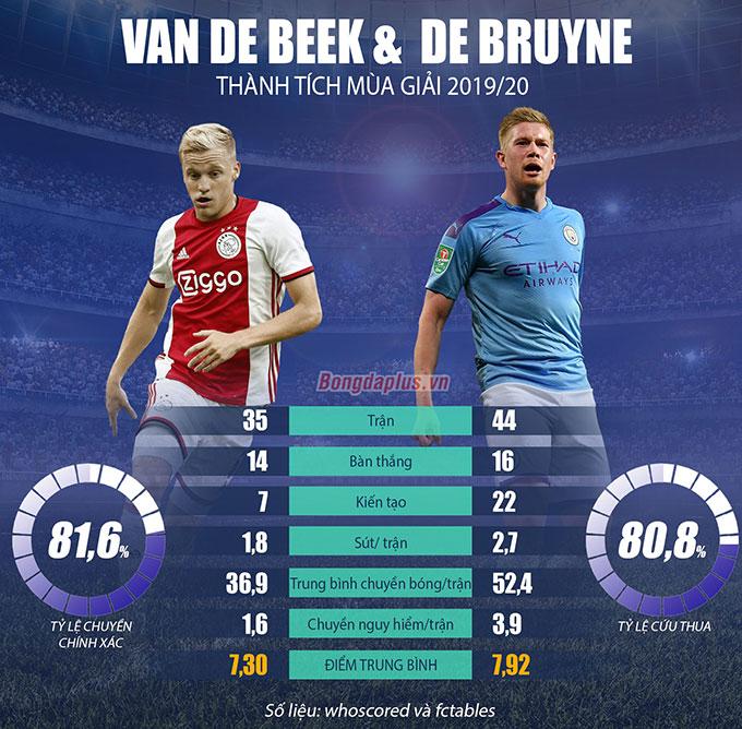 Ferdinand tự tin Van de Beek sẽ đạt tới đẳng cấp của De Bruyne