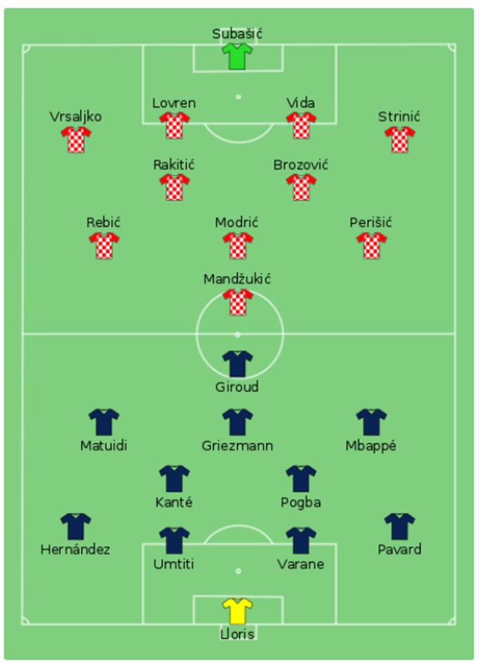 Đội hình Croatia và Pháp ở chung kết World Cup 2018
