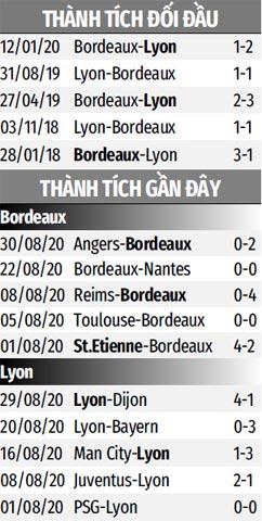 Nhận định bóng đá Bordeaux vs Lyon, 02h00 ngày 12/9: Trượt dài trên sân nhà