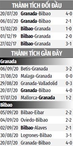 Nhận định bóng đá Granada vs Bilbao, 23h30 ngày 12/9: Dưới gót ngựa ô