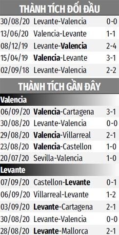 Nhận định bóng đá Valencia vs Levante, 02h00 ngày 14/09: Bầy dơi rã đám!