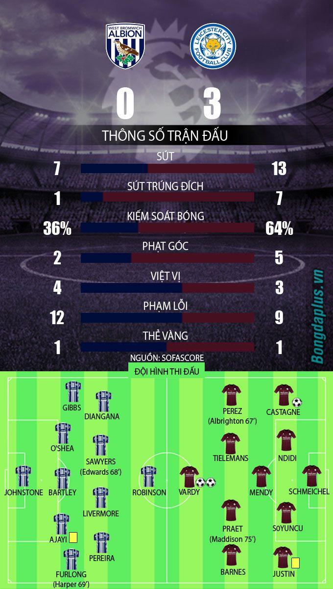 Kết quả West Brom 0-3 Leicester: Vardy lập cú đúp, Leicester chia ngôi đầu với Arsenal