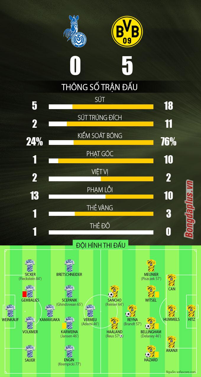 Kết quả Duisburg 0-5 Dortmund: Sancho và thần đồng Bellingham nổ súng