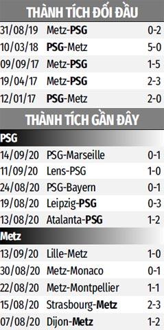 Thống kê phong độ và đối đầu gần đây của PSG vs Metz