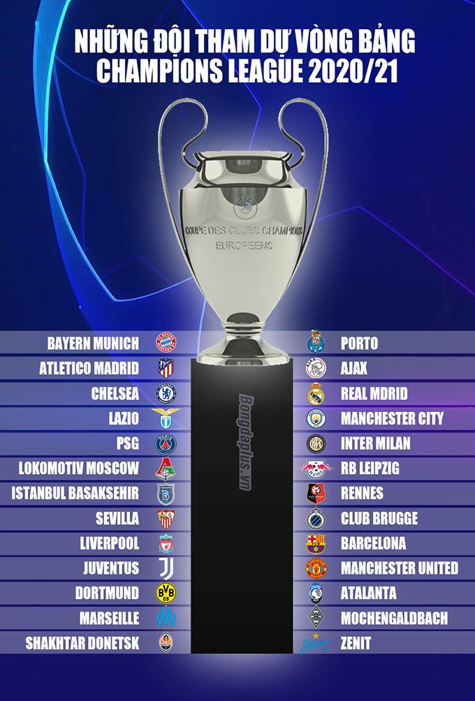 Benfica hết cơ hội dự vòng bảng Champions League